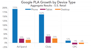 rkg-q1-2016-paid-search-google-pla-growth-by-device-800x431