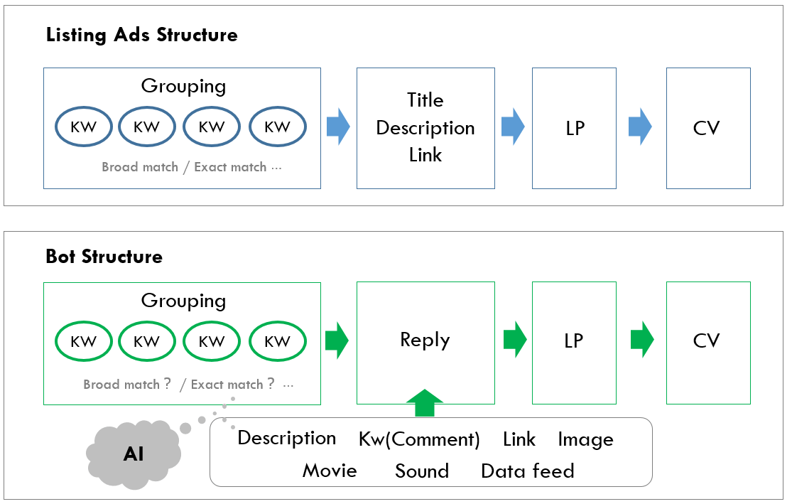 chatbot_structure
